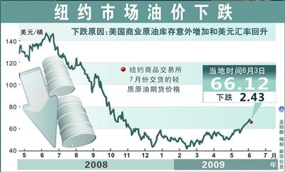国际原油每桶多少